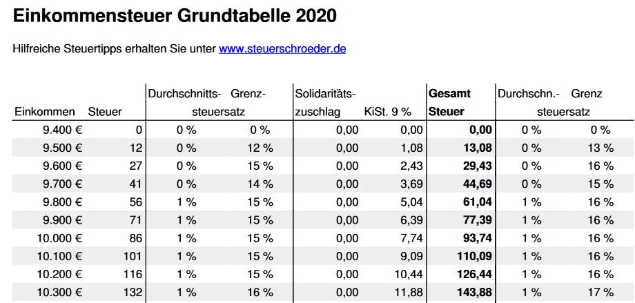 SteuerrГјckzahlung 2020